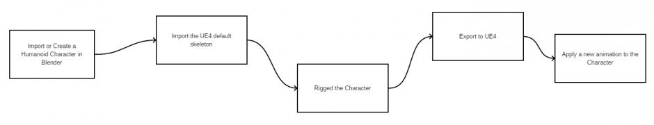 Blender Character Flow.png